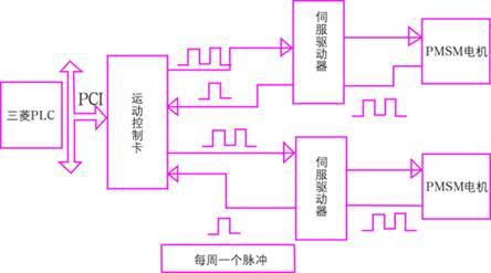 基于plc的太阳能聚光伺服跟踪系统的设计