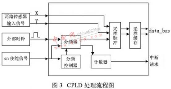adxl202在组合车载导航系统中的应用