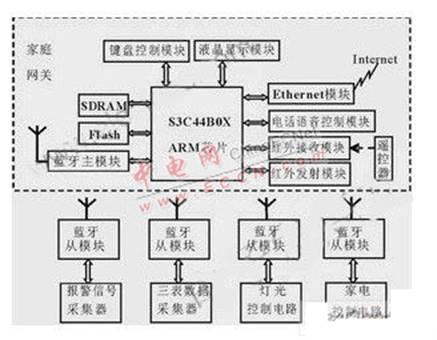 家庭网关系统结构图