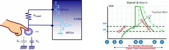 本文介绍意法半导体的8位STM8微控制器实现的电容感应式触摸按键原理,以及在电磁炉应用中的触摸按键解决方案。该方案具有低成本,环境自适应,防水及防电磁干扰等特点,在低品质电网环境中也能可靠工作。 1 引言 相较于机械式按键和电阻式触摸按键,电容式触摸按键不仅耐用,造价低廉,机构简单易于安装,防水防污,而且还能提供如滚轮、滑动条的功能。但是电容式触摸按键也存在很多的问题,因为没有机械构造,所有的检测都是电量的微小变化,所以对各种干扰敏感得多。ST针对家电应用特别是电磁炉应用,推出了一个基于STM8系列8位通