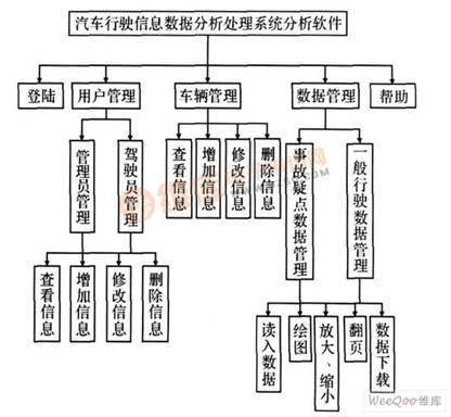 汽车行驶信息处理系统的结构图