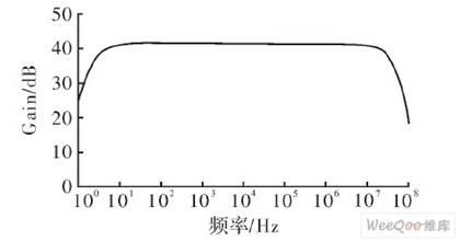 三级放大电路的通频带图