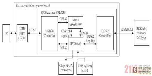 生物高中结构框架图