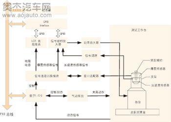压电式爆震传感器广泛应用于发动机机体或气缸的爆震检测中.