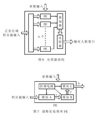 该处理单元由两个32位除法器,一个32位乘法器,若干全加器和寄存器构成
