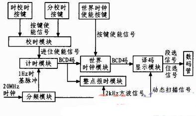 数字钟电路的模块框图,如图1所示.